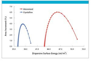Dispersive surface energy profiles budesonide samples
