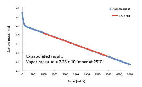 Vapor pressure of Bifenthrin is too low to be measured at 25°C, but can be extrapolated from the DVS Vacuum data recorded at 65°C.