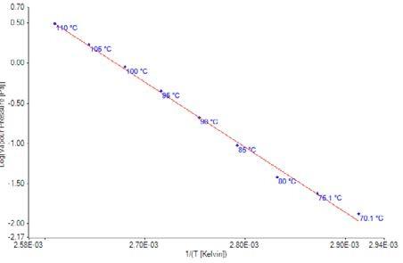 Plot of vapor pressure data for Bifenthrin