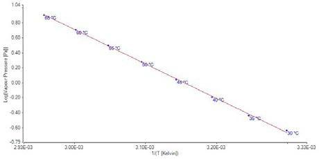 Plot of vapor pressure data for benzoic acid