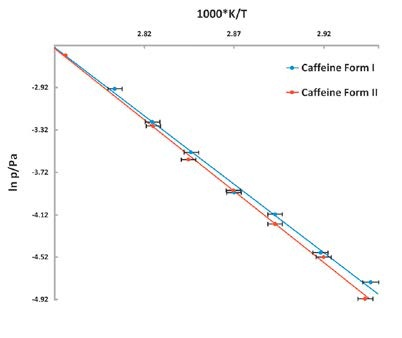Vapor pressure of Caffeine vs temperature stability study. The lower vapor pressure of Form II shows it to be the more stable polymorph.