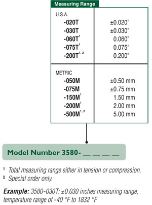 Model 3580 extensometer is available in any combination of temperature range and measuring range