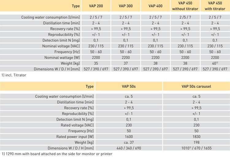 VAPODEST® Kjeldahl Steam Distillation systems  specifications