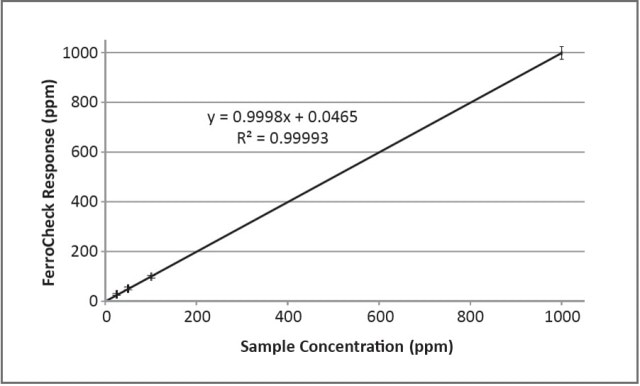 FerroCheck results are highly linear and accurate across a wide range of concentrations.