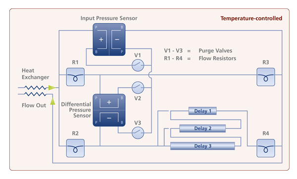 PN3310 Viscometer Principle