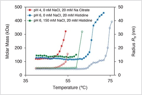 Biologics: Colloidal and Thermal Stability