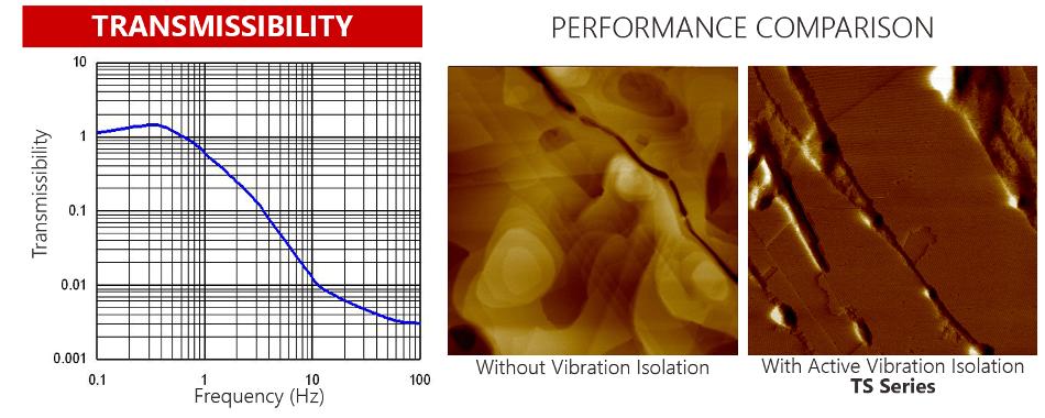 transmissibility graph
