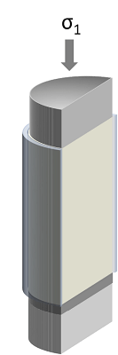 Sample is loaded into a cylinder and consolidated with a Major Principal Stress (σ1) to form a powder column