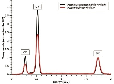 Spectra acquired from a silicon dioxide sample at 10 kV. The comparison of the scaled spectra to the Si K peak clearly shows the increased oxygen and carbon peak intensities achieved with a Si3N4 window.