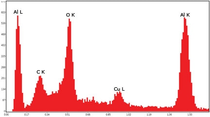 Al L to Al K peak height ratio of 1:1 at 2.5 kV