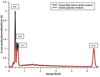 Spectra acquired from a chromium nitride sample at 10 kV. The comparison of the scaled spectra to the Cr K peak clearly shows the increased nitrogen and oxygen peak intensities achieved with a Si3N4 window.