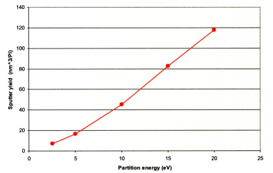 Sputter yields for Ar1000+ at a range of primary beam energies on 60nm thin film PLGA polymer on Si