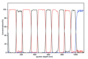 C 1s chemical state depth profile for polymer/polymer multilayer