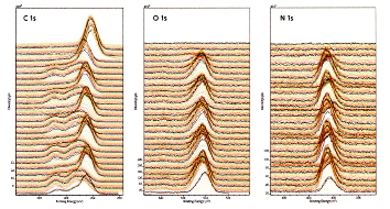 High resolution, narrow region scans for C 1s, O 1s and N 1s regions as a function of sputter cycle. The