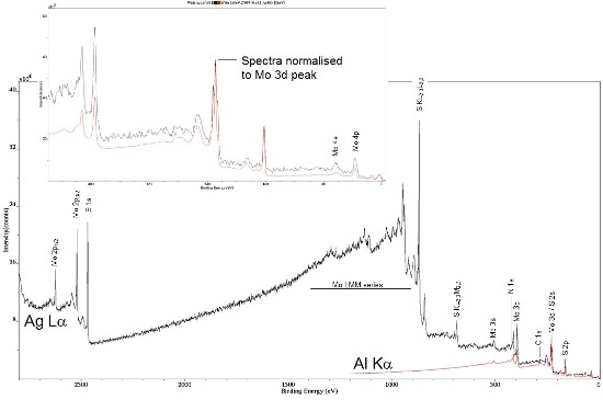 Survey spectra from