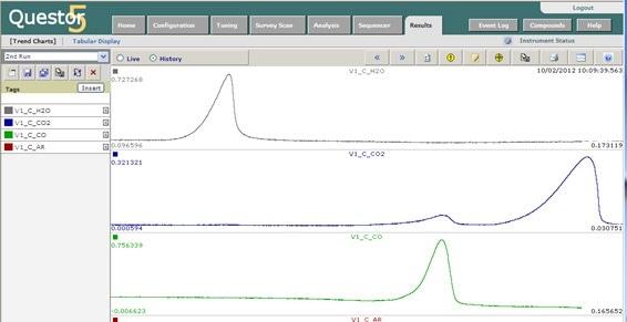 MAX300- RTG Industrial Process Mass Spectrometer