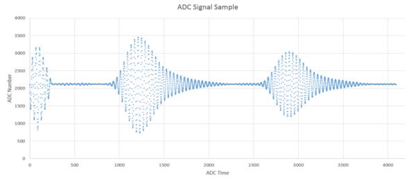 Sample UltraSonic data