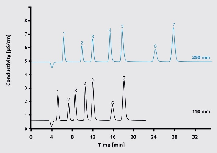 Effect of column length on resolution and the analysis times under standard conditions using conductivity detection and chemical suppression:  Eluent: 3.2 mmol/L sodium carbonate, 1.0 mmol/L sodium hydrogen carbonate; column temperature: 30 °C; sample volume: 10 µL; flow rate: 0.18 mL/min.
