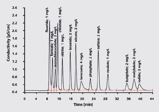 Multi-component analysis  Column: Metrosep A Supp 5 - 250/2.0; eluent: 3.2 mmol/L sodium carbonate, 1.0 mmol/L sodium hydrogen carbonate; column temperature: 30 °C; sample volume: 10 µL; flow rate: 0.18 mL/min; conductivity detection with sequential suppression.