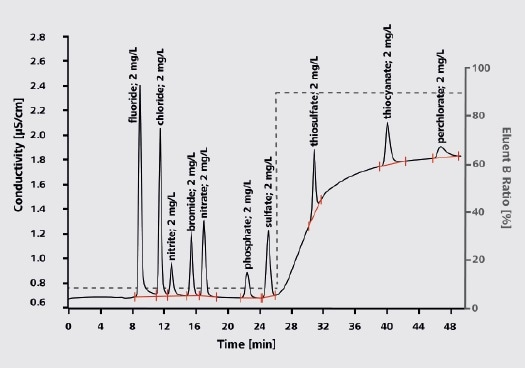 Analysis of explosion residues  Column: Metrosep A Supp 5 - 250/2.0; eluent with gradient: eluent A: 2% acetone in ultrapure water, eluent B: 20% acetone, 32 mmol/L sodium carbonate, 10 mmol/L sodium hydrogen carbonate; column temperature: 30 °C; sample volume: 5 µL; flow rate: 0.18 mL/min; conductivity detection with sequential suppression.