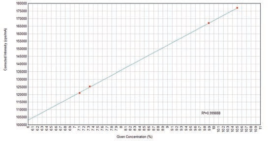 Calibration curve for CaO in glass. Good linearity even at high count rate.