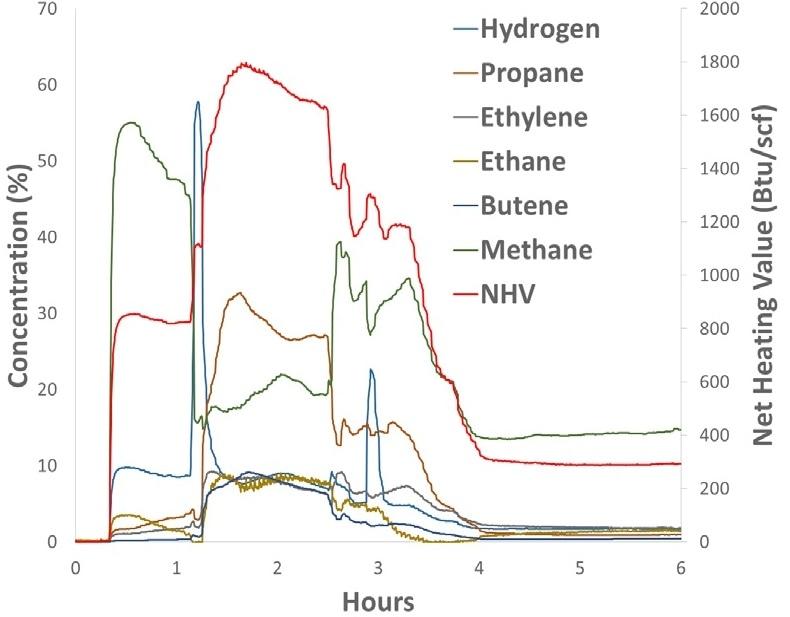 Fuel Gas Analysis with MAX100-BTU