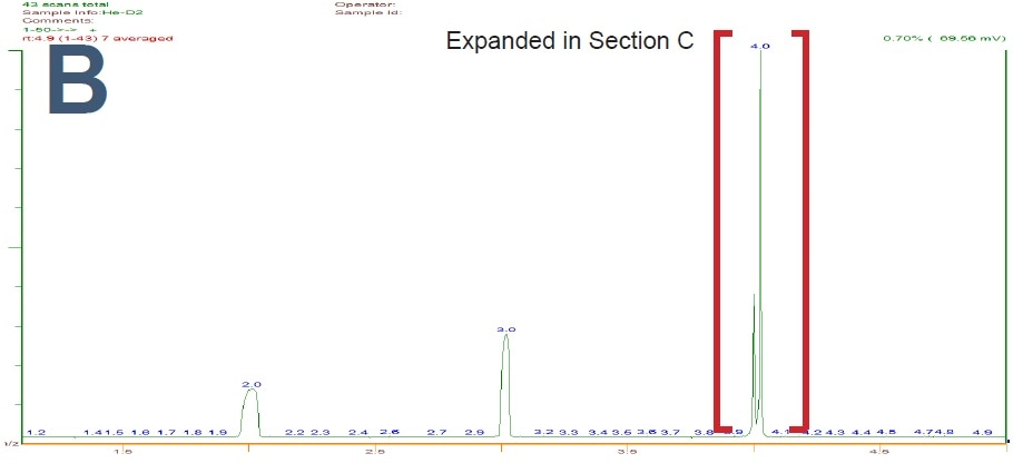 At m/z 5 and below however, the resolution was increased to completely separate the peaks of the low mass molecules.
