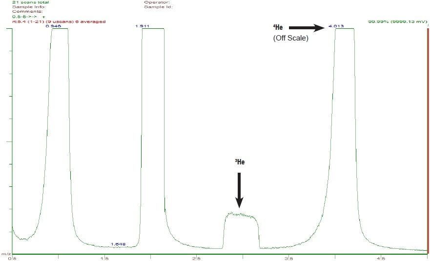 A scan from m/z 0.5 to 5 showing the natural helium isotope 3He in a UHP helium sample. 3He is only 2 ppm relative to 4He, but the small peak is clearly visible, because the VeraSpec HRQ has an abundance sensitivity of 106.