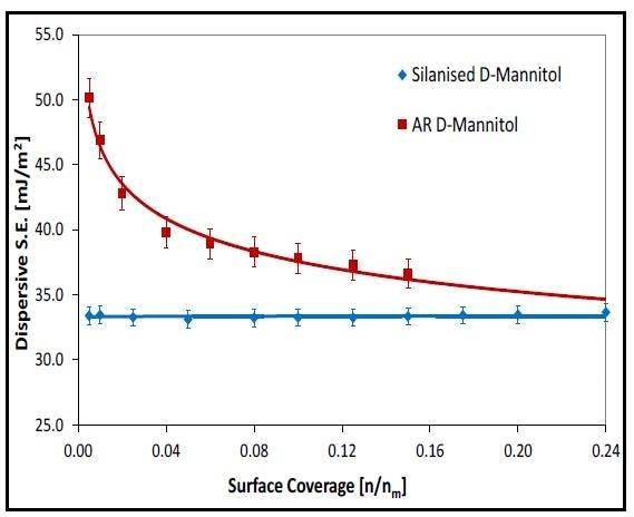 Dispersive surface energy profiles (as a function of surface coverage).
