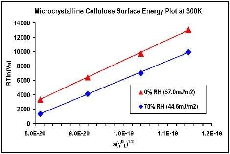 Dispersive surface energy plots for MCC.