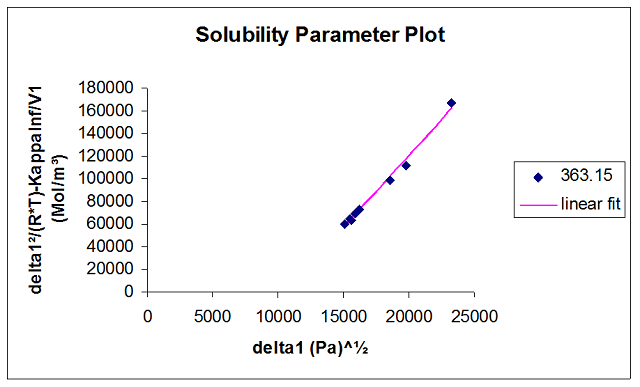 Solubility parameter plot for PMMA at 363.15 K. The different experimental points represent the various probe molecules used.