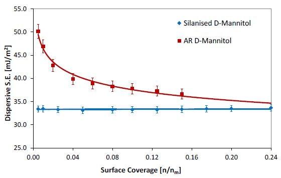 Dispersive surface energy profiles