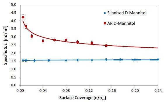 Specific (acid-base) surface energy profiles