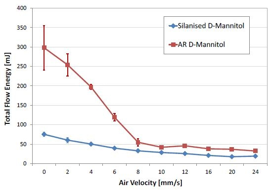 Flowability energy as a function of aeration