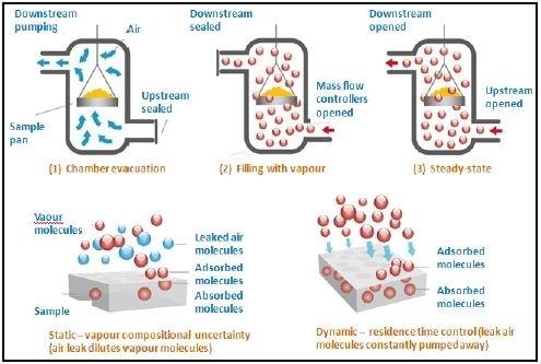 Principle of dynamic vacuum method