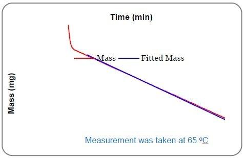 Linear mass loss of bifenthrin at 65°C