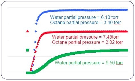 Co-adsorption of octane and water on active carbon