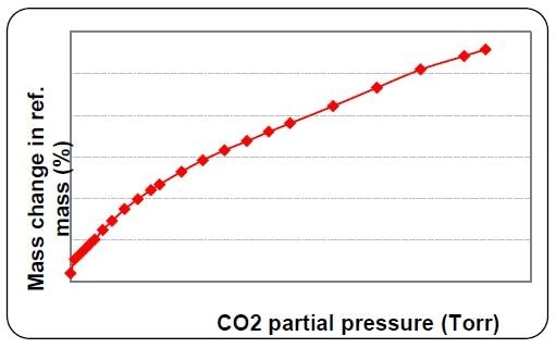 Adsorption branch of CO2 gas on Zn-MOF material at 25°C
