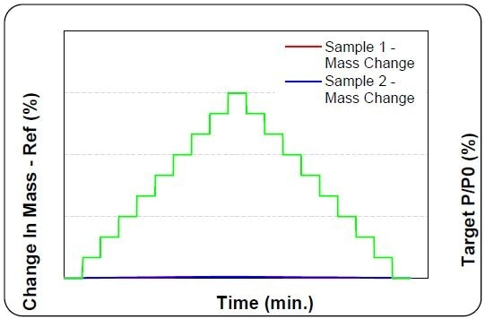 Dynamic sorption data on two different SiO2 samples