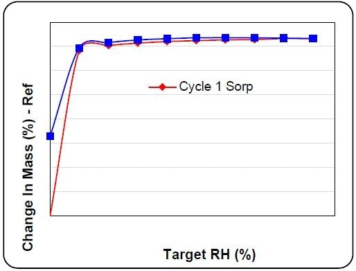 Isotherm plot of SO2 in zeolite 5A