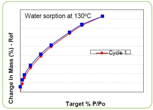 Water sorption isotherm at 130°C