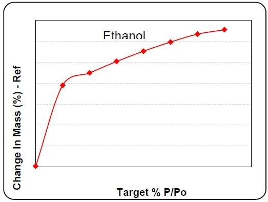 Ethanol sorption isotherm at 130°C