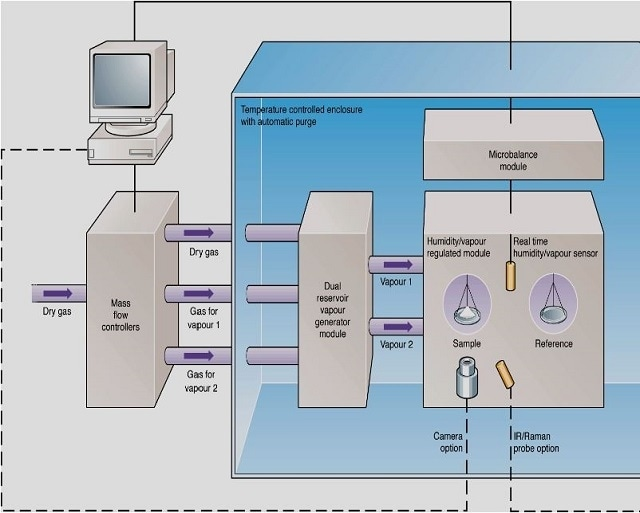 Schematic overview of the SMS DVS-Advantage instrument