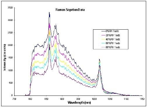 DVS water sorption results (a. [top]) and in-situ Raman spectra (b. [bottom]) for MCC at 25°C
