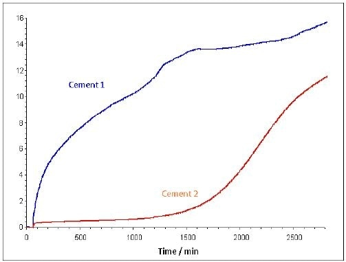 Moisture sorption kinetics for two dry cement powders at 40°C