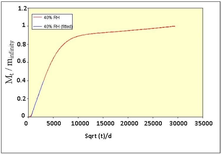 Diffusion plot for 60% RH to 40% RH step in humidity at 25 °C on a 100-µm film of hand cream.