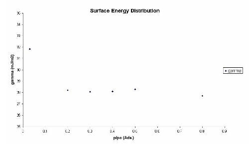 Change of the dispersive surface energy with concentration for pure quartz.