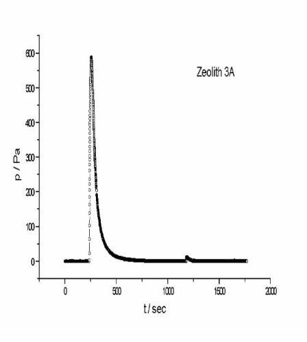 IGC/thermodesorption chromatogram for cyclohexane on (a) zeolite 3A and (b) zeolite 13X, desorption at 298 K, thermodesorption at 413 K.