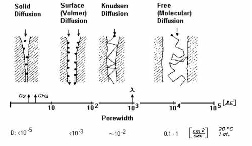 Different diffusion types for gas-solid chromatography.