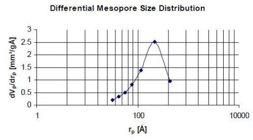 Mesorpores size distribution of agglomerated alumina using octane vapour sorption at 25 °C.